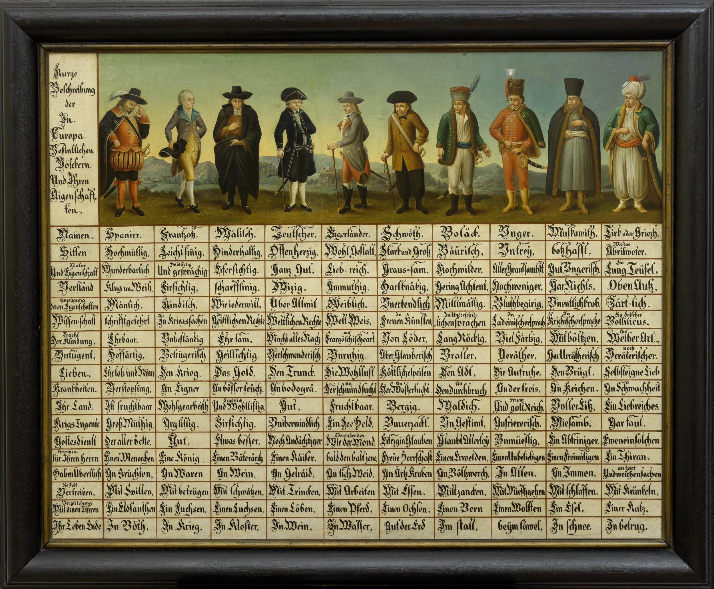 """Die Abbildung zeigt das Objekt """"Völkertafel"""" aus den Sammlungen des Volkskundemuseum Wien. Die Völkertafel ist eine als Tabelle angelegte vergleichende Übersicht von 10 sogenannten Völkern (zeitgenössisch """"Spanier"""", """"Frantzoß"""", """"Wælisch"""", """"Teutscher"""", """"Engerländer"""", """"Schwöth"""", """"Boläck"""", """"Unger"""", """"Muskawith"""" und """"Tirk"""" oder """"Grich"""") und ihren jeweiligen Zuschreibungen in unterschiedlichen Bereichen (zum Beispiel Sitten, Natur, Eigenschaften, Verstand, Lieben, Krankheiten, ...). Jedes """"Volk"""" wird in der obersten Zeile durch eine gemalte Figur versinnbildlicht."""