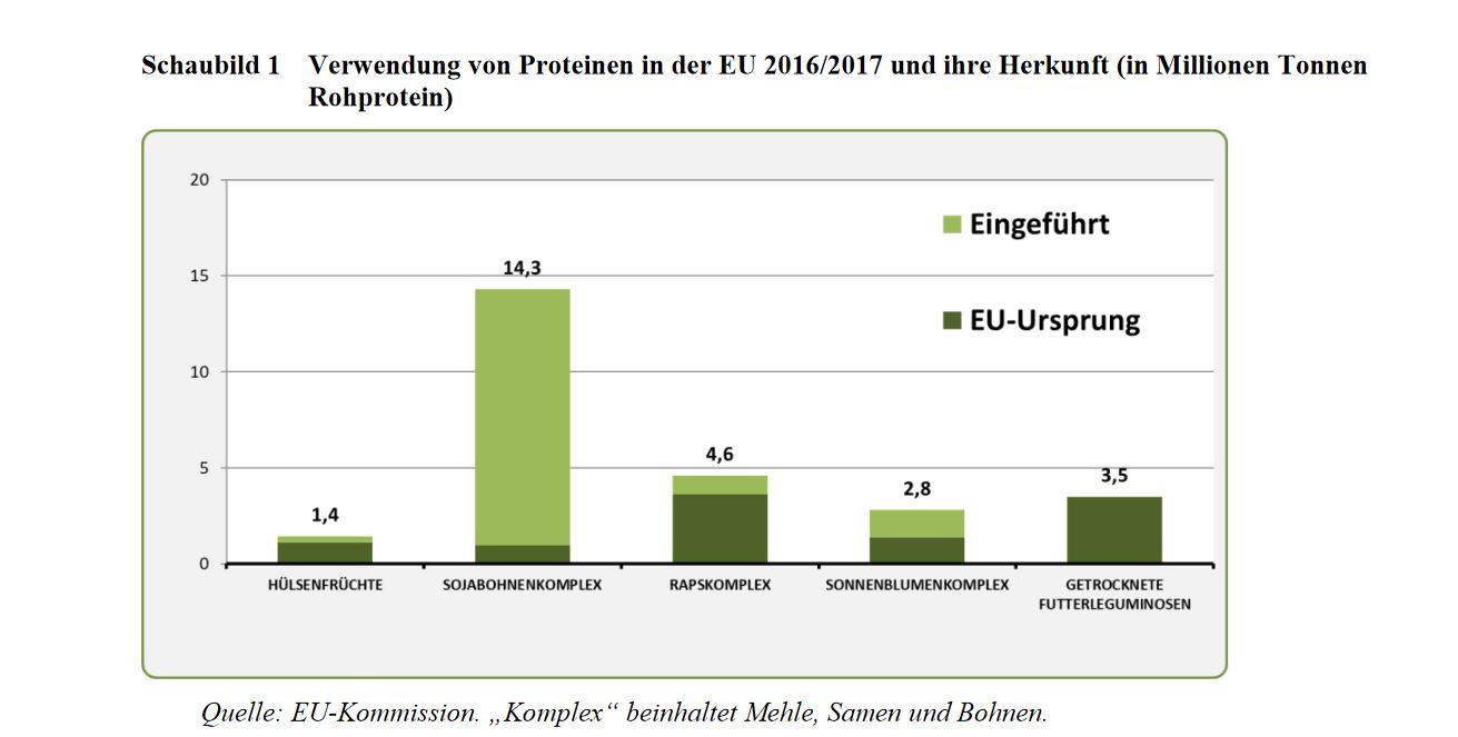 Die Grafik ist ein Balkendiagramm zur Herkunft des in der EU verwendeten Rohproteins in den Jahren 2016/2017. Unter den aufgeführten Ackerfrüchten verdeutlicht der Balken zu Soja, dass Soja mit einem Anteil von 14,3 Prozent die mit Abstand am meisten verwendete Proteinressource ist. Außerdem zeigt der Balken an, dass ein Großteil des verarbeiteten Sojas eingeführt wird, wobei nur ein geringer Anteil aus der EU stammt.