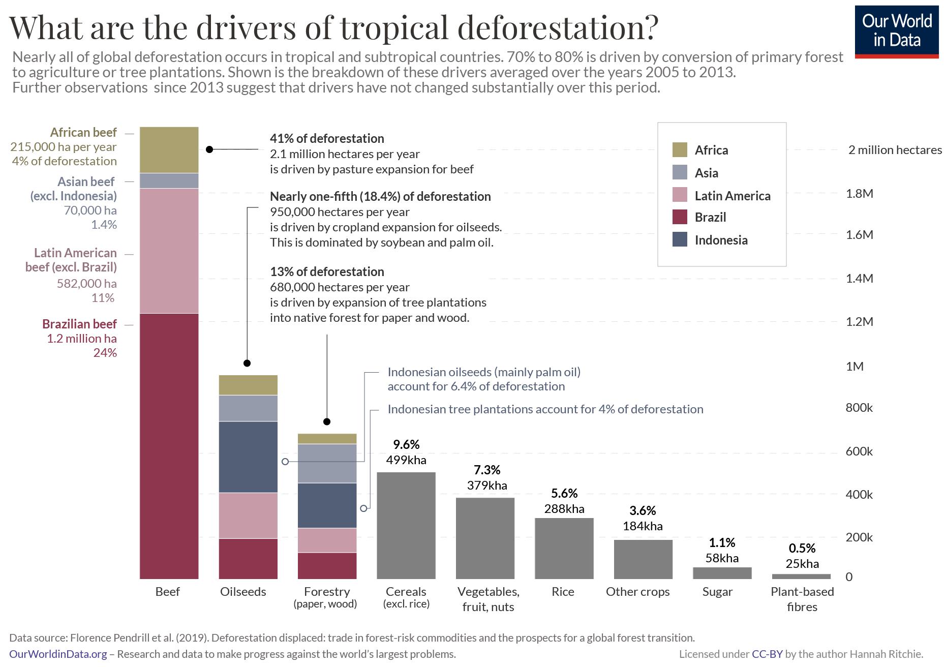 Die Grafik visualisiert die Hauptursachen für die Abholzung von Wäldern in tropischen Regionen im Zeitraum 2005 bis 2013 als Balkendiagramm. Fast ein Fünftel (18,4 Prozent) der Abholzung geht auf den Anbau von Ölsaaten zurück, zu denen auch die Sojabohne zählt. In absteigender Reihenfolge sind Forstwirtschaft (13 Prozent), Getreideanbau (9,6 Prozent), der Anbau von Gemüse und Obst (7,3 Prozent) sowie von Reis (5,6 Prozent) und von anderen Feldfrüchten (3,6 Prozent) weitere Abholzungsfaktoren. Der größte Faktor ist jedoch die Abholzung zur Errichtung von Weideflächen für Rinder (41 Prozent): 2,1 Mio. Hektar wurden hierfür in afrikanischen, asiatischen und südamerikanischen Ländern jährlich gerodet, wobei in Brasilien allein 1,2 Mio. Hektar abgeholzt wurden.