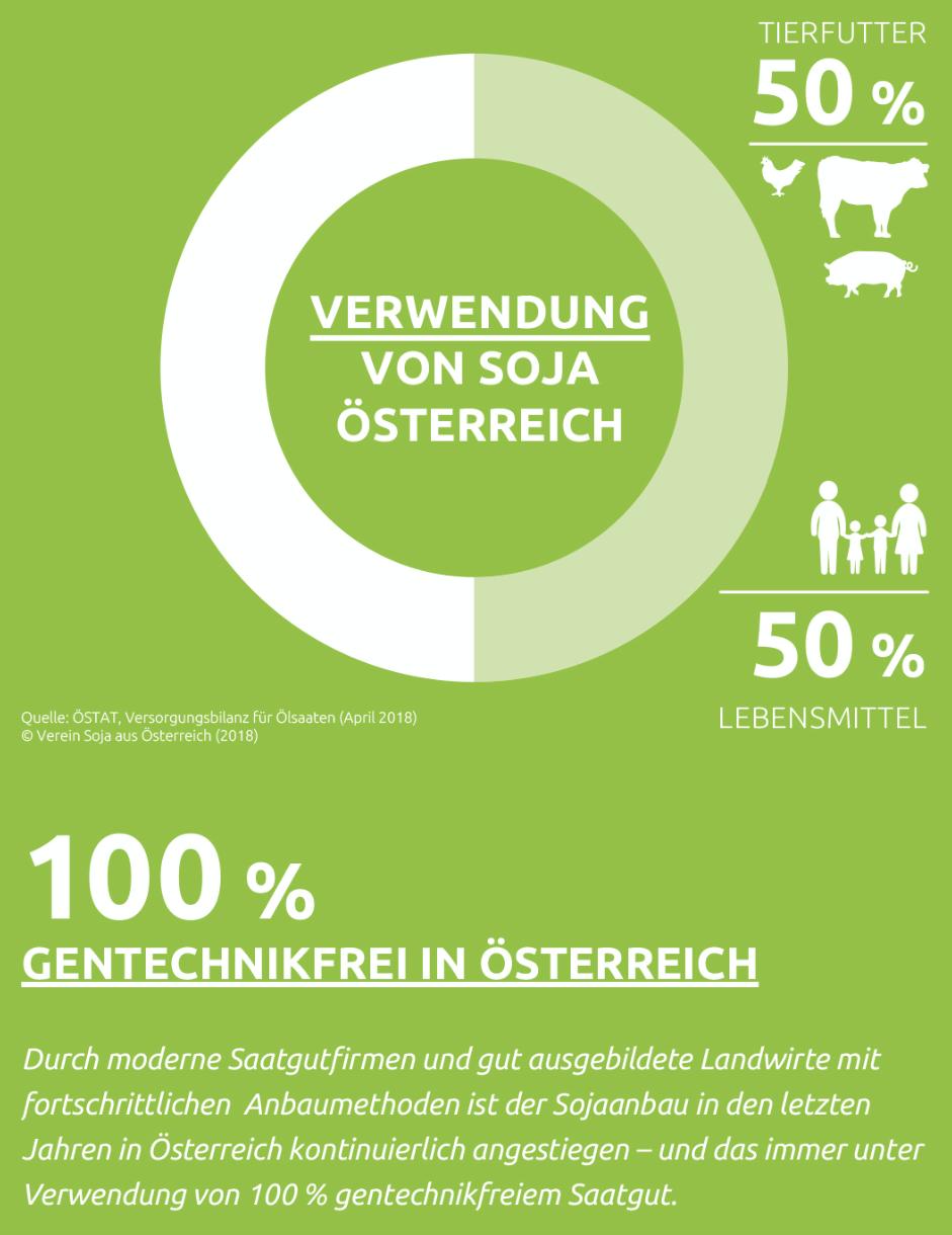 """Die Grafik zeigt, dass in Österreich 50 Prozent des Sojas als Futtermittel und 50 Prozent als Lebensmittel verwendet werden. Es wird angemerkt, dass der Anbau in Österreich zu 100 Prozent gentechnikfrei ist. Es ist außerdem der Satz hinzugefügt: """"Durch moderne Saatgutfirmen und gut ausgebildete Landwirte mit fortschrittlichen Anbaumethoden ist der Sojaanbau in den letzten Jahren in Österreich kontinuierlich angestiegen – und das immer unter Verwendung von 100% gentechnikfreiem Soja."""""""