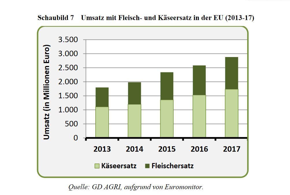 """Die Abbildung ist eine Grafik mit dem Titel """"Umsatz mit Fleisch- und Käseersatz in der EU (2013-17)"""". Anhand der Balkendiagramme wird gezeigt, dass der Umsatz in Millionen Euro von nahe 2.000 im Jahr 2013 auf knapp 3.000 im Jahr 2017 anstieg. Käseersatz macht dabei einen etwas höheren Anteil aus als Fleischersatz."""