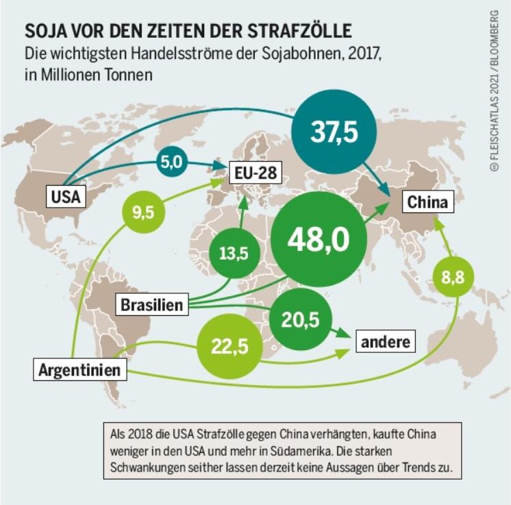 """Die Grafik mit dem Titel """"Soja vor den Zeiten der Strafzölle"""" zeigt eine Weltkarte. Einzelne Länder sind hervorgehoben und durch Pfeile und Zahlenangaben die wichtigsten Handelsströme der Sojabohnen 2017 angezeigt. Vom größten Exporteur Brasilien gingen 48,0 Millionen Tonnen an China, 20,5 Millionen Tonnen an """"andere"""" und 13,5 Millionen Tonnen an die EU."""