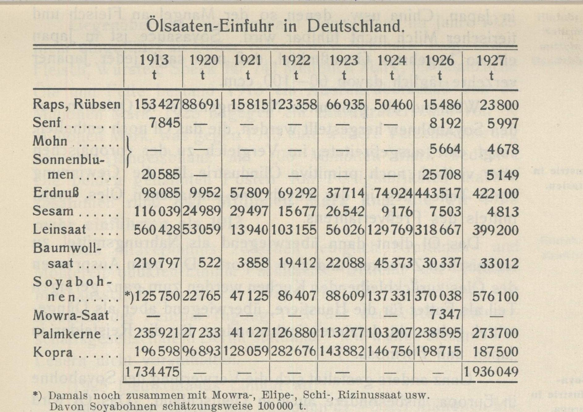 """Die Abbildung zeigt eine Tabelle mit dem Titel """"Ölsaaten-Einfuhr in Deutschland"""". Von links nach rechts werden die Jahre 1913 bis 1927 gelistet, von oben nach unten die Ölsaaten Raps, Senf, Mohn, Sonnenblumen, Erdnuss, Sesam, Leinsaat, Baumwollsaat, Sojabohnen (hervorgehoben), Mowra-Saat, Palmkerne und Kopra aufgeführt. Die Tabelle zeigt, dass der Anteil der Sojabohnen von 100.000 Tonnen 1913 auf 576.000 Tonnen 1927 anstieg."""