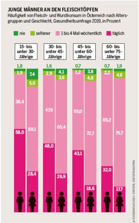 """Die mit """"Junge Männer an den Fleischtöpfen"""" titulierte Grafik ist ein Balkendiagramm zur Häufigkeit von Fleisch- und Wurstkonsum in Österreich nach Altersgruppen und Geschlecht. Die Zahlen beziehen sich auf 2019. Die Anzahl Männer, die angeben, täglich Fleisch zu essen, liegt von den jüngeren bis höheren Altersgruppen bei 58 Prozent bis 32 Prozent, bei den Frauen bei 28,4 Prozent bis 17,7 Prozent. Weitere Antwortmöglichkeiten sind """"1 bis 4 Mal wöchentlich"""" und """"seltener"""" bis """"nie"""". Letztere Angaben zeigen die geringsten Anteile."""