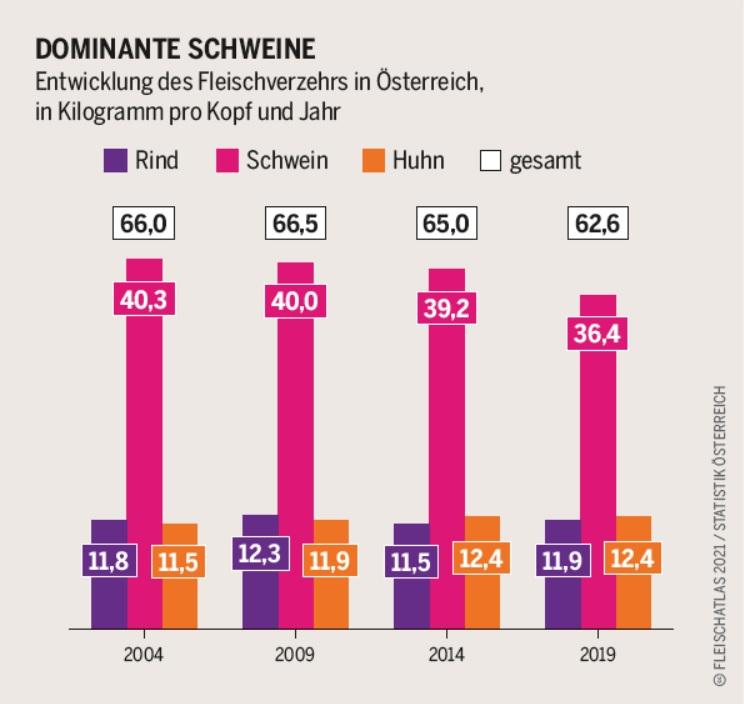 """Die Grafik """"Dominante Schweine"""" zeigt die Entwicklung des Fleischverzehrs in Österreich von 2004 bis 2019 als Balkendiagramm. Die Verzehrmenge wird in Rind, Schwein und Huhn unterschieden, wobei Schwein mit 36,4 Kilogramm pro Kopf 2019 (2004 waren es 40,3 Kilogramm) deutlich vor Rind (11,9 Kilogramm 2019) und Huhn (12,4 Kilogramm 2019) liegt."""