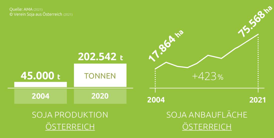 Die Grafik zeigt in Form von Diagrammen, dass der Anbau von Soja in Österreich 2004 45.000 Tonnen betragen hat und 2020 202.542 Tonnen. Die Anbauflächen lagen 2004 bei 17.864 Hektar und 2021 bei 75.568 Hektar. Das ist eine Steigerung um 423 Prozent.